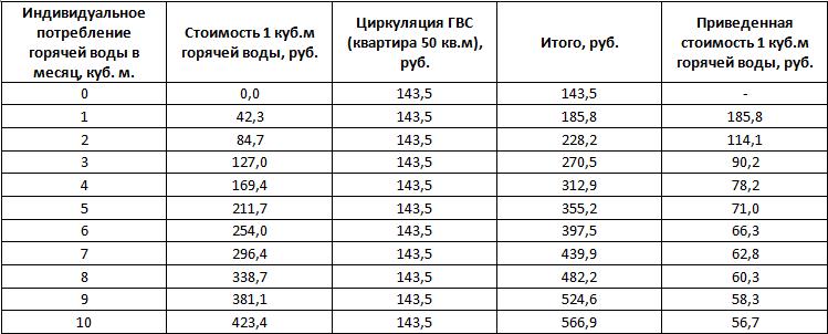 Сколько стоит кубометр горячей воды в спб 2018
