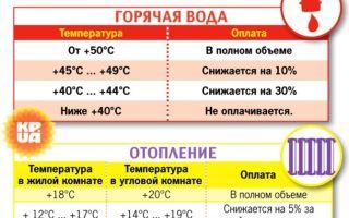 Норма температуры воды в батарее отопления