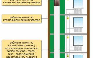 Срок службы лифта