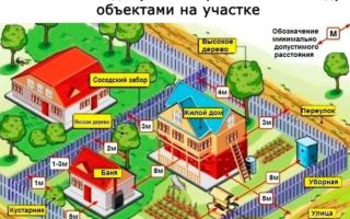 Противопожарные нормы при строительстве