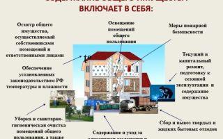 Минимальный перечень работ и услуг по содержанию МКД