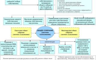 Подсчет голосов общего собрания собственников МКД