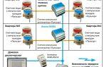 Принцип работы автоматического счетчика