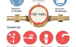 Повышающий коэффициент на воду без счетчика