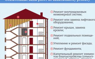 Капитальный ремонт общего имущества в многоквартирном доме