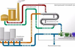 Что такое горячее водоснабжение многоквартирного дома