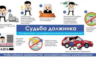 Реструктуризация долга по услугам ЖКХ
