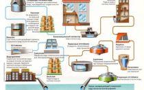 Система водоснабжения и водоотведения