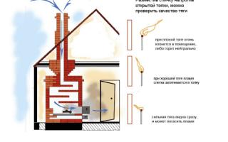 Обратная тяга в вентиляции квартиры- что делать?