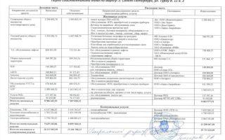Отчет УК перед собственниками многоквартирного дома