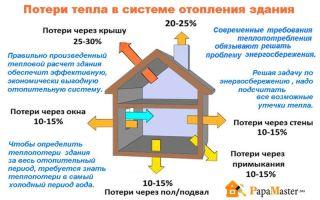 Что такое тепловая энергия на ГВС?