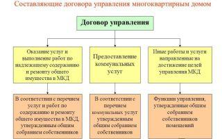Расторжение договора управления домом по инициативе собственников