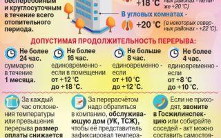 Нормативы температуры в квартире в отопительный сезон