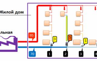 Давление в системе отопления МКД