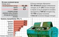 Сколько тонн ТБО в 1 м3