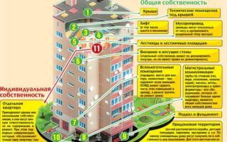 Правила содержания общего имущества в многоквартирном