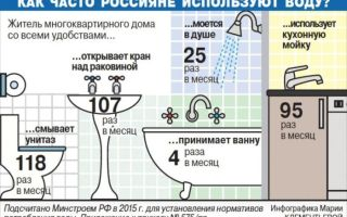 Нормативы расхода воды на 1 человека в месяц