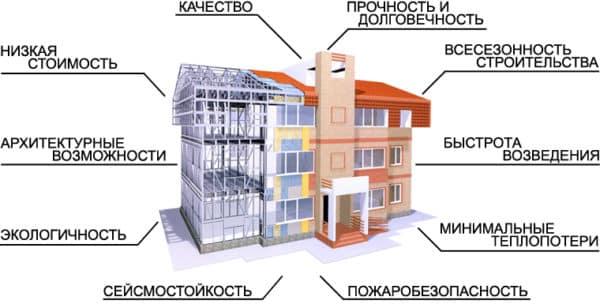 плюсы домов