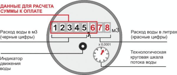 Изображение - Как правильно передавать показания счетчика за воду pokazaniya-na-schetchike-e1519753361882