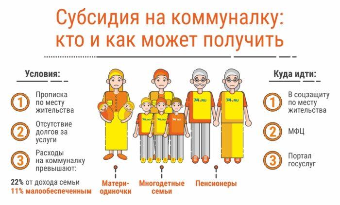 Субсидии на оплату ЖКХ услуг для малоимущих семей
