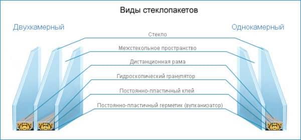 Особенности при выборе стеклопакета