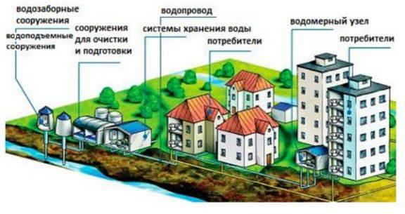 водомерные сооружения