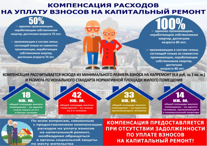 Компенсация-расходов-на-уплату-взносов-на-капитальный-ремонт-пенсионерам-70-и-80-лет