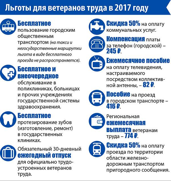 Проверка гражданства рф на сайте фмс россии