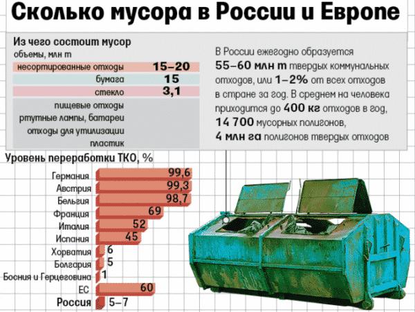 мусор России