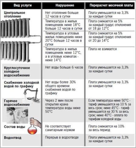 Температура горячей воды в кране по нормативу 2018 СНИП