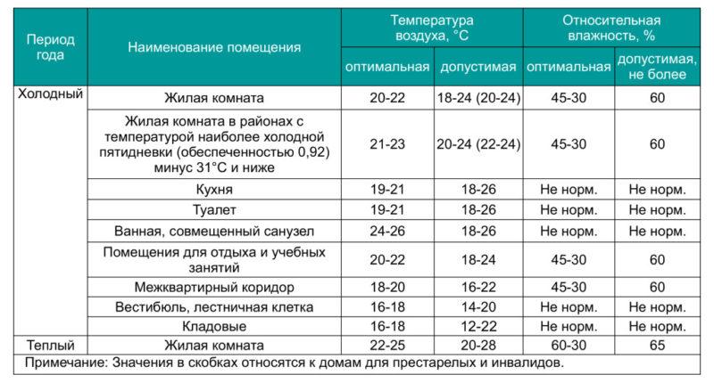 Количество вакансий на одного рекрутера норма