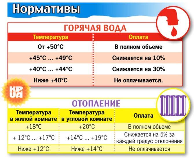 нормативы воды и отопления