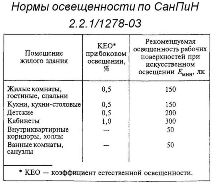 Изображение - Санитарные нормы и требования для жилых помещений normy-osvyashhennosti-e1547805819612