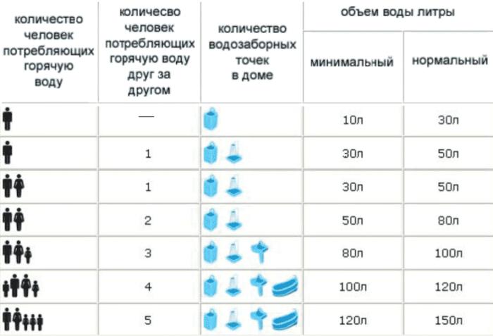 потребление в литрах