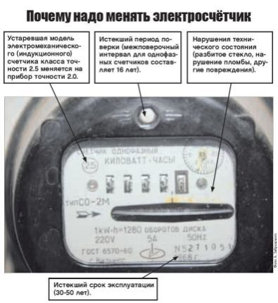 Изображение - Какой срок службы электросчетчика в квартире prichiny-zameny-schetchika-e1521023608714