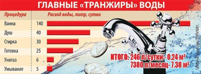 расходы воды