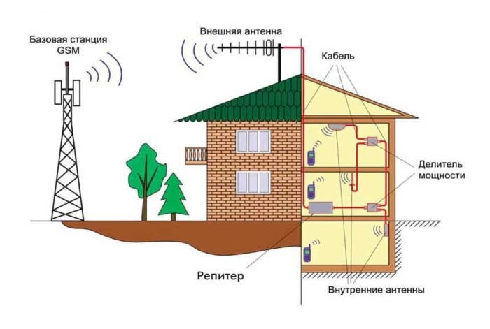 Нормы установки вышек сотовой связи от жилых домов