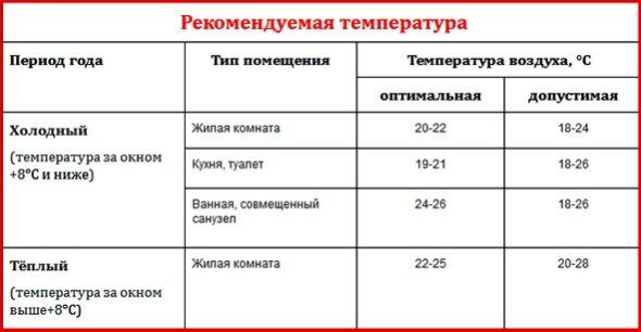 рекомендуемая температура