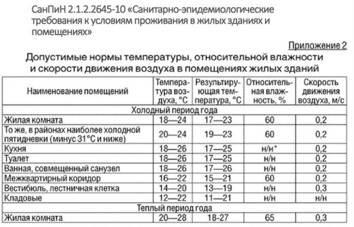 Изображение - Санитарные нормы и требования для жилых помещений sanpin-vlazhnosti-e1547805773235