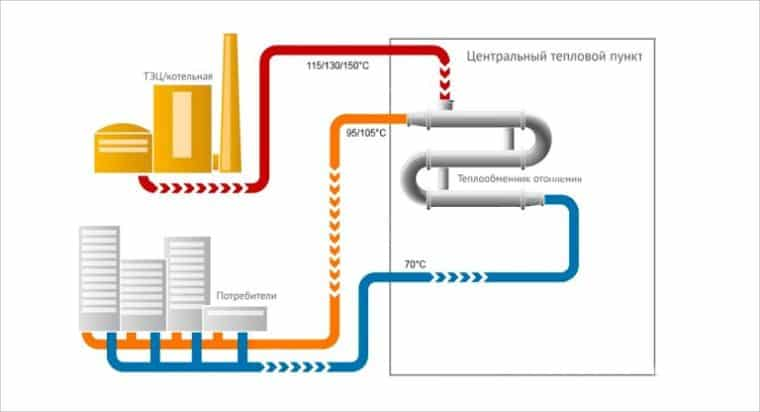 система подачи отопления