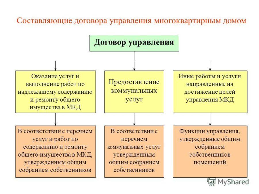 составляющие договора