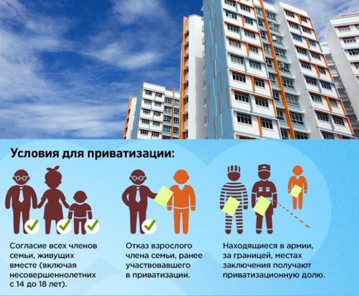 условия для приватизации