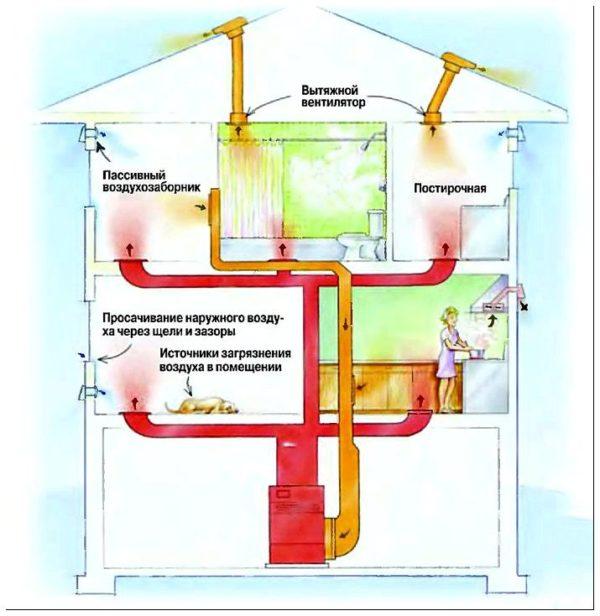 вентиляция строение