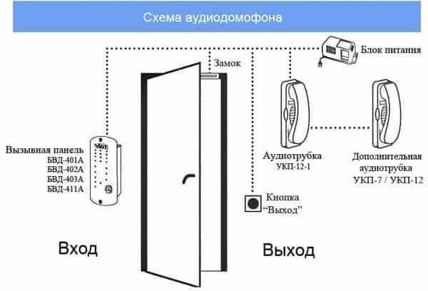 Как подключить домофон самостоятельно в МКД