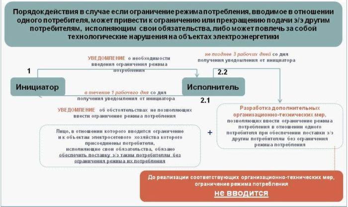 О введении ограничений на поставку электроэнергии