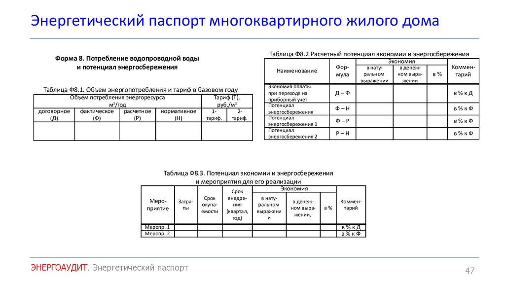 Паспорт энергоэффективности многоквартирного дома