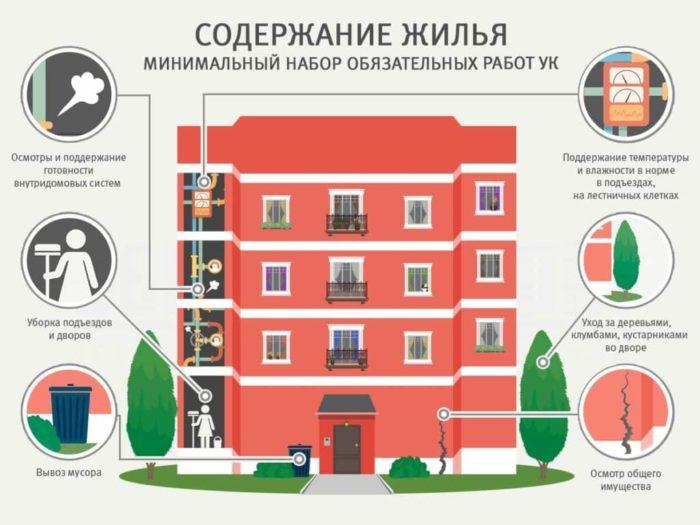 Плата за содержание жилого помещения