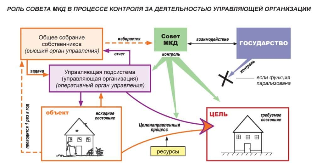 Положение о Совете МКД2