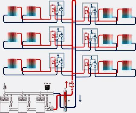 Система отопления в многоквартирном доме