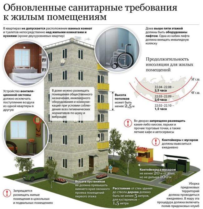 Требования к жилым помещениям